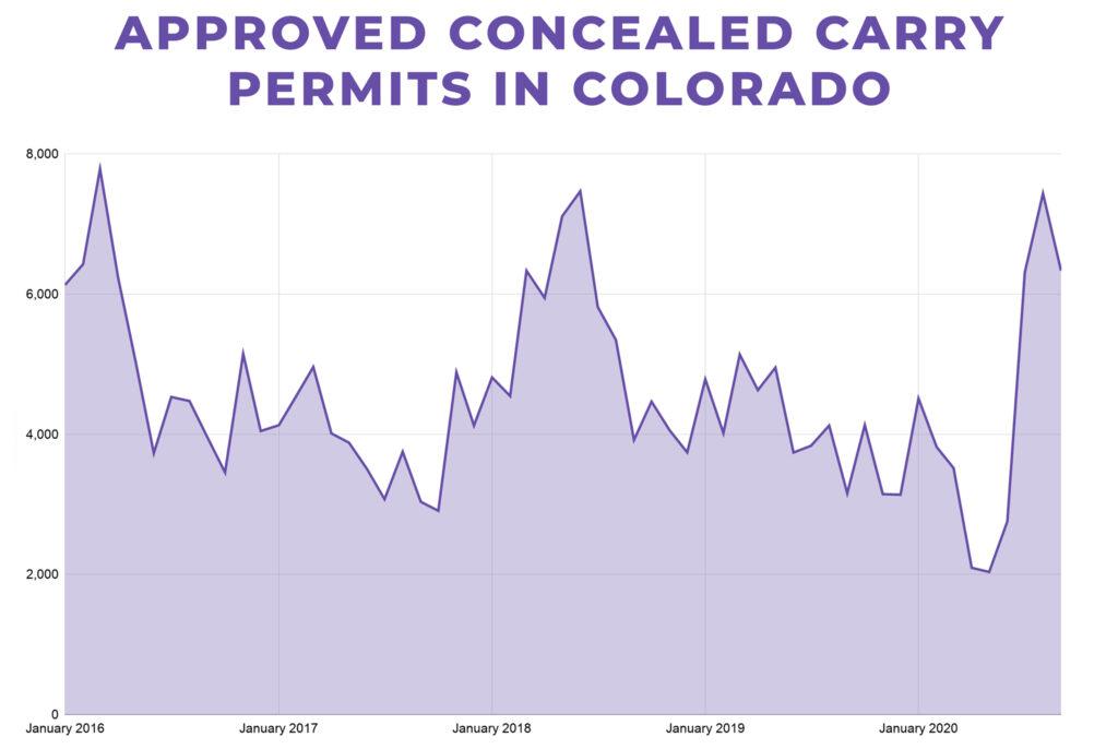 201024-COLORADO-CONCEAL-CARRY-PERMITS