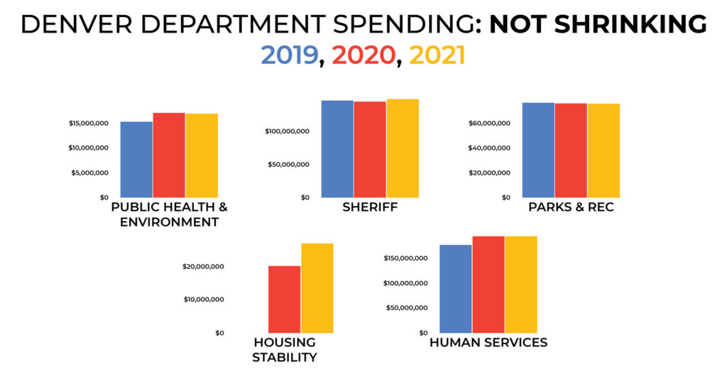 How much departments get from Denver's general fund. (Kevin J. Beaty/Denverite)