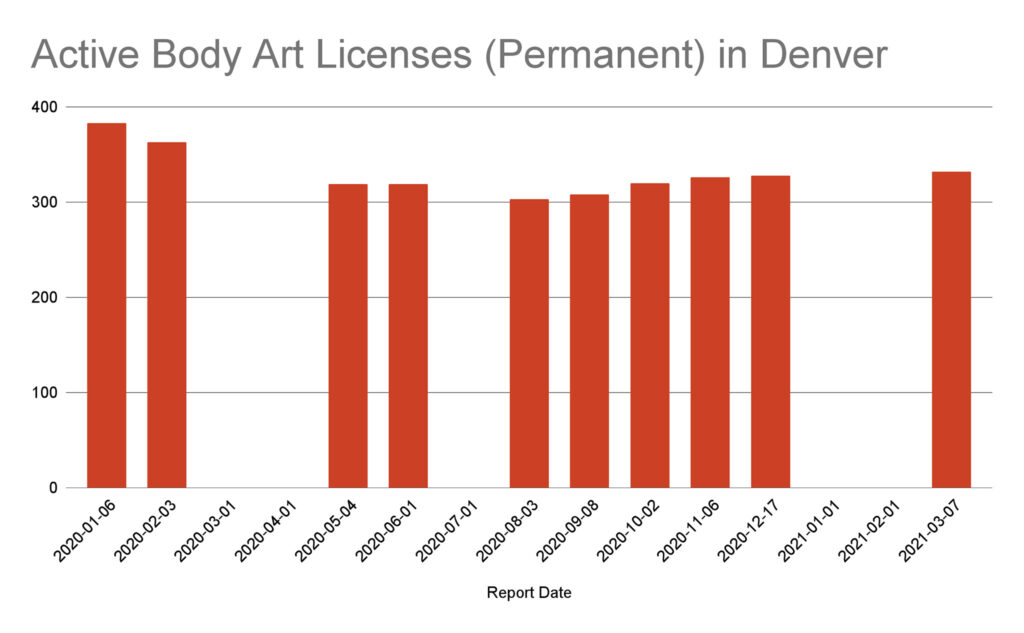 Active Body Art Licenses (Permanent) in Denver