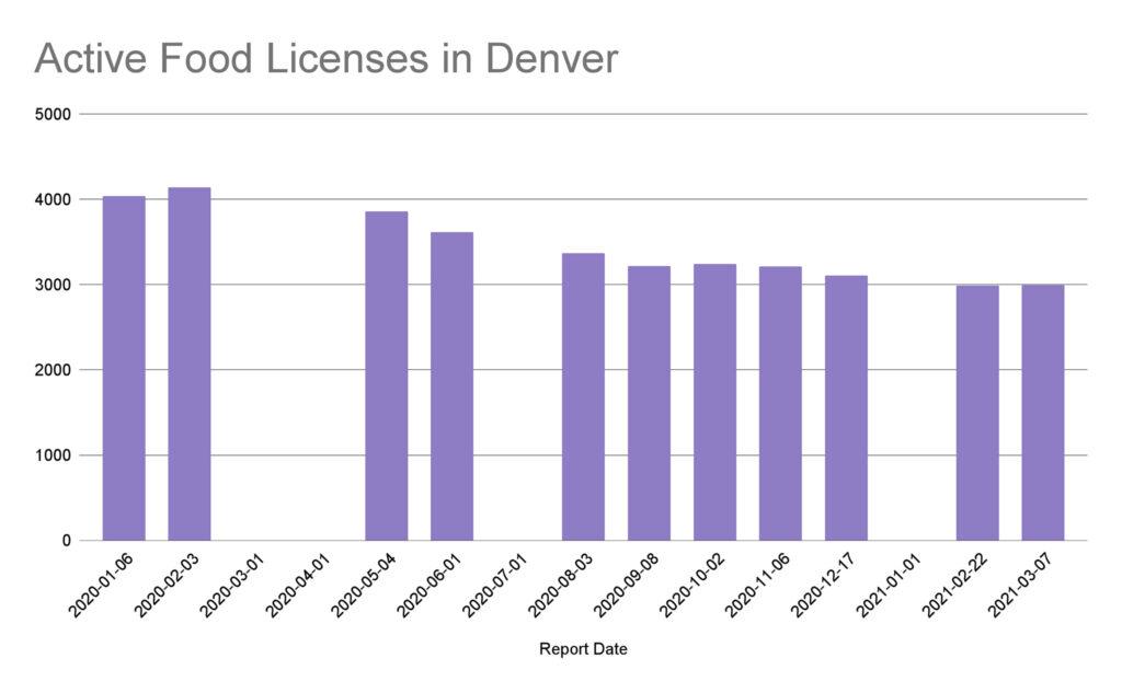 Active Food Licenses in Denver copy