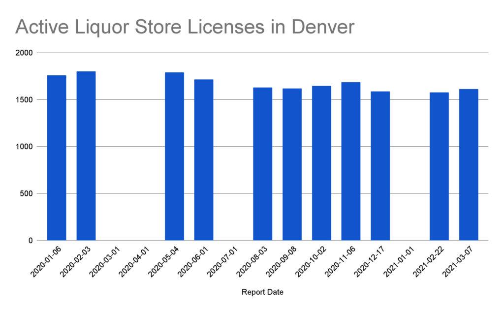 Active Liquor Store Licenses in Denver b