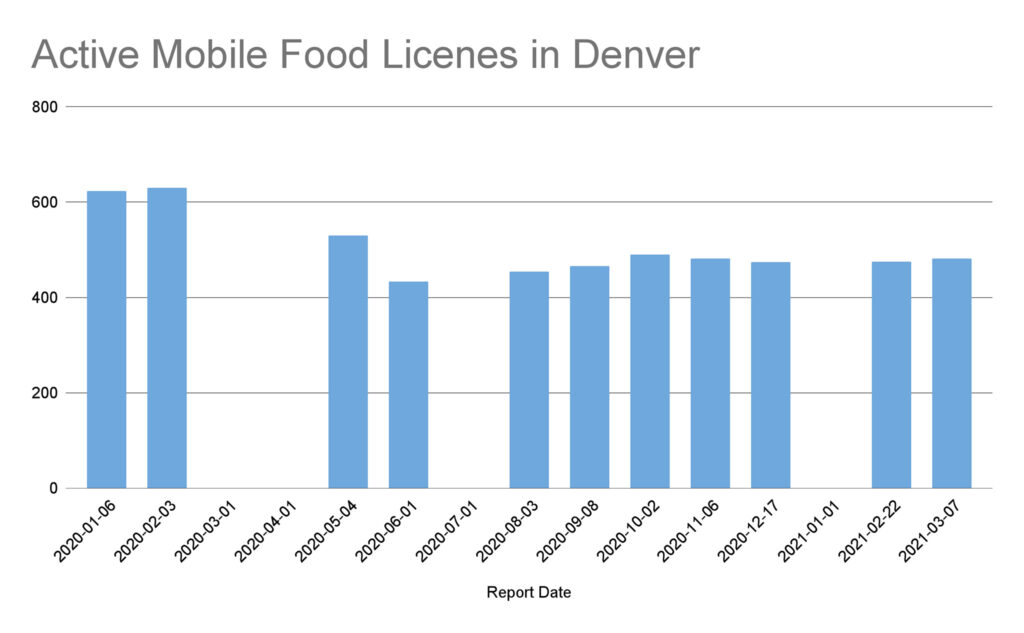 Active Mobile Food Licenes in Denver
