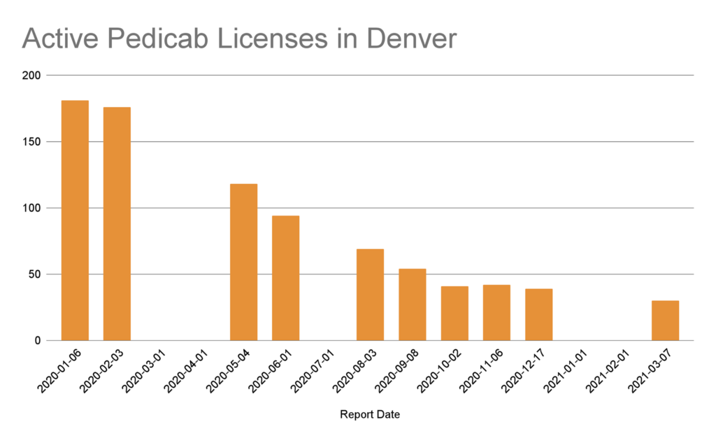 Active Pedicab Licenses in Denver