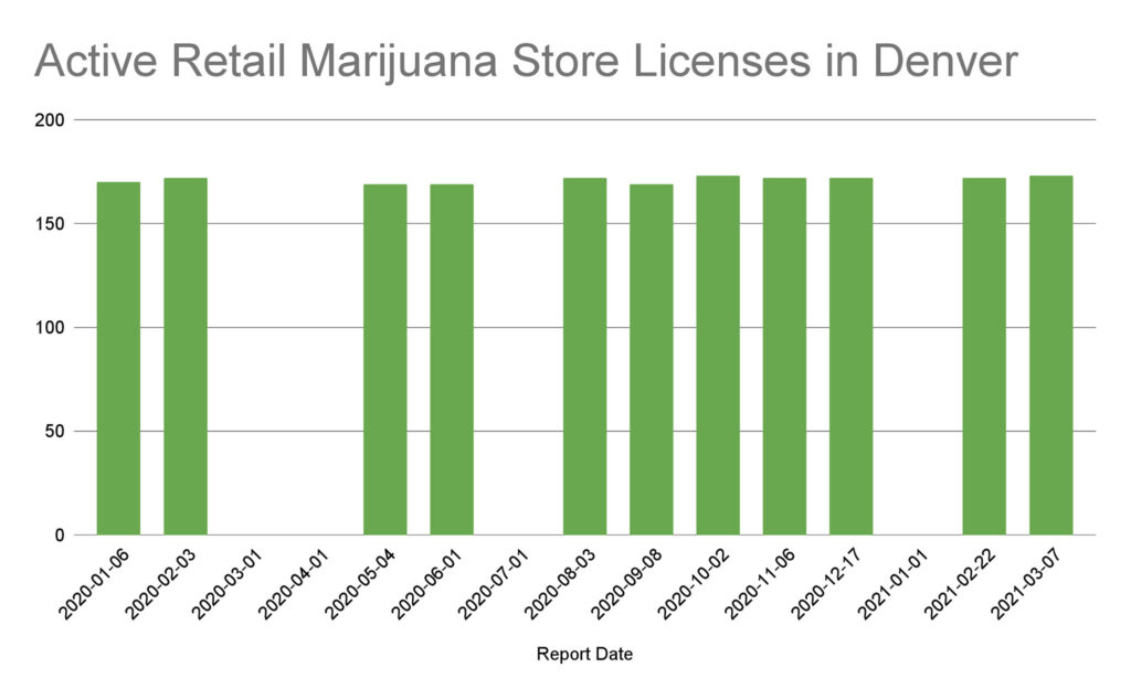 Active Retail Marijuana Store Licenses in Denver