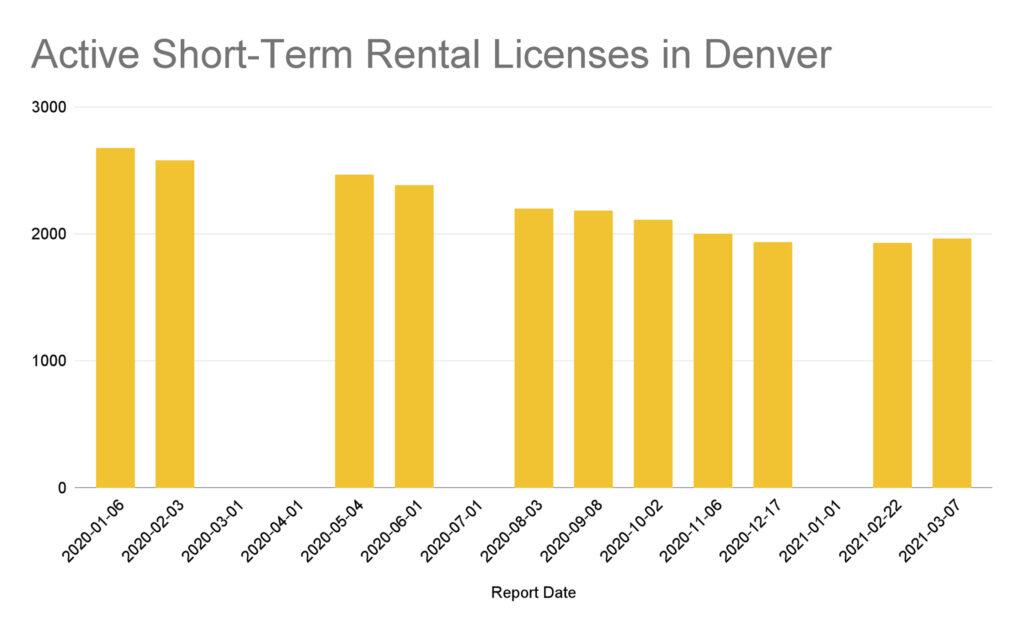 Active Short-Term Rental Licenses in Denver
