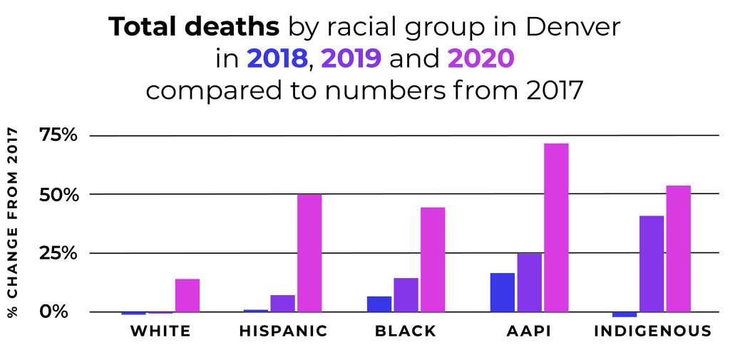 Denver death data by race in 2018, 2019 and 2020 shown as percent change from 2017 numbers.