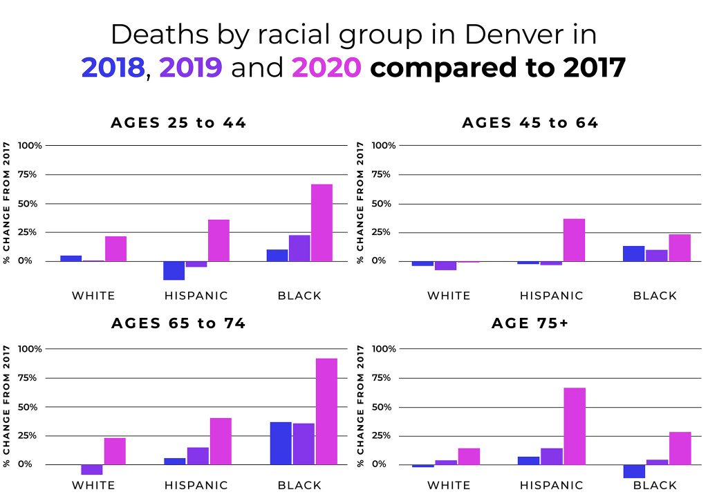 Denver death data by age and race in 2018, 2019 and 2020 shown as percent change from 2017 numbers.