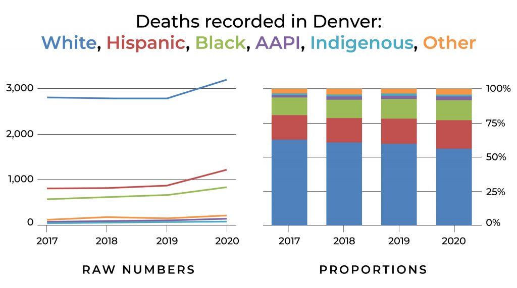 Denver death data by race in raw numbers (left) and total proportions (right).
