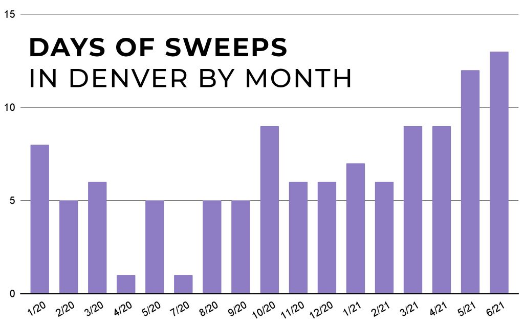 210701-SWEEPS-CHART-BY-MONTH