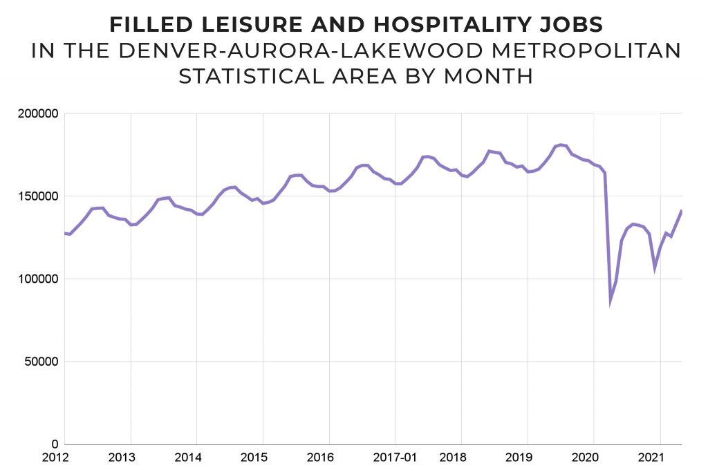 210713-JOBS-HOSPITALITY-CHART