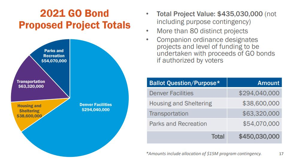 A screengrab from a slide showing how the $450 million bond package would be broken down and what it would pay for.